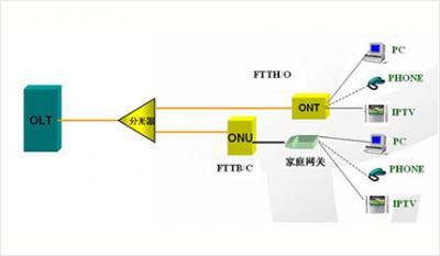 FTTH光网络技术及应用
