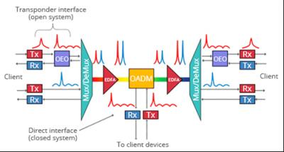 How to Use OADM in WDM Network ?