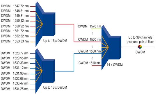 Optical Fiber CWDM Solution-Agile